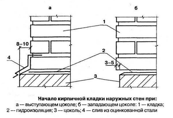 Выполнение нижней части стены