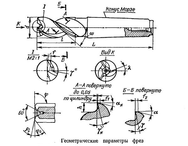 Геометрические параметры фрез
