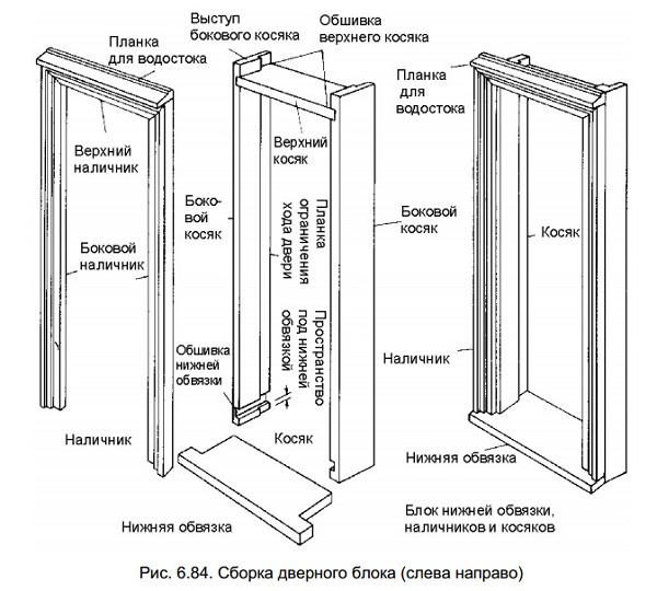 Дверной блок сборка