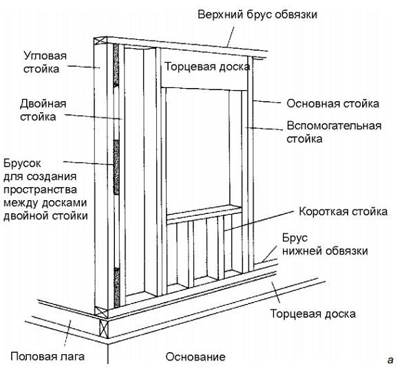 Каркас стен