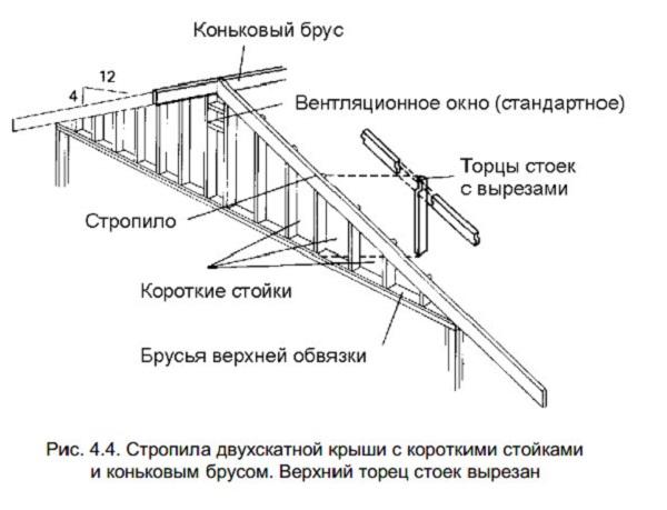 Рамная конструкция крыши