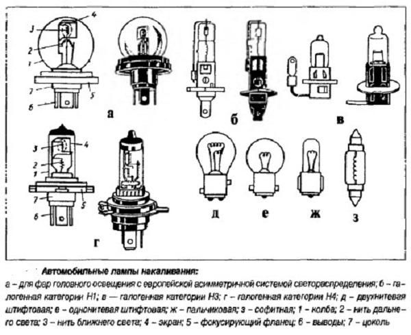 Автомобильные лампы накаливания
