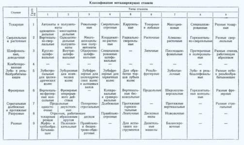 Классификация станков для металлообработки
