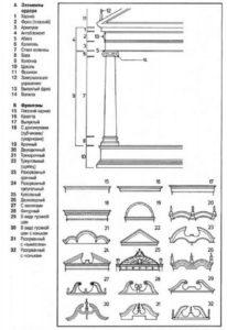 Название мебели-элементы-ордер