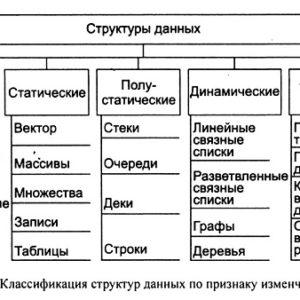 Классификация структур данных