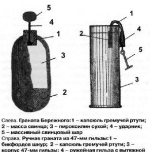 Самодельные ручные гранаты