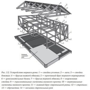Схема конструкции каркасного дома 2