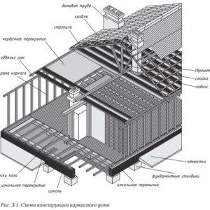 Схема конструкции каркасного дома