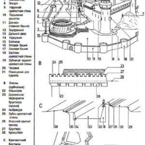 Средневековые замок и крепость