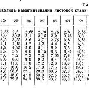 Таблица намагничивания листовой стали
