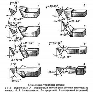 derevoobrabatyvajushie-tokarnye-rezcy